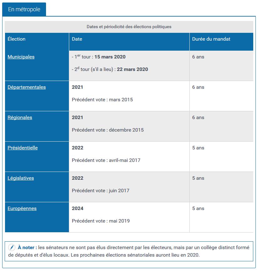 dates, élections, municipales, départementales, régionales, présidentielle, législatives, européennes