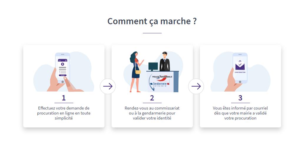 MaProcuration, le dispositif qui simplifie la procédure d'établissement des procurations de vote